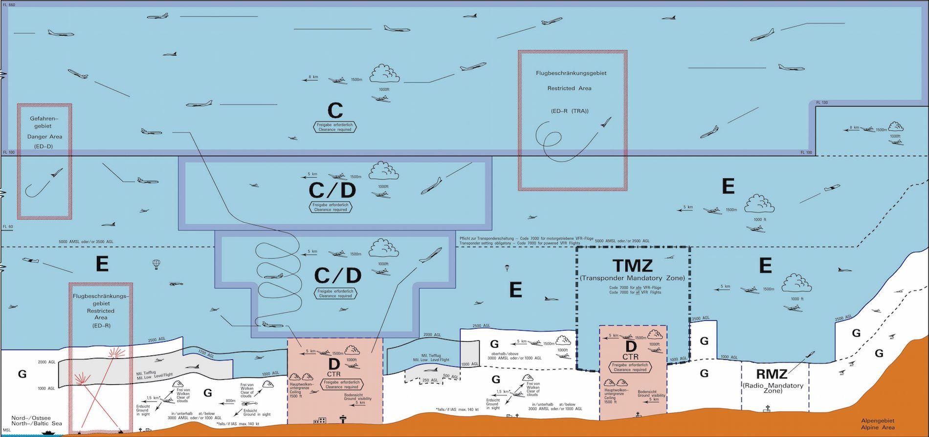 ab neue luftraumstruktur f r deutschland. Black Bedroom Furniture Sets. Home Design Ideas